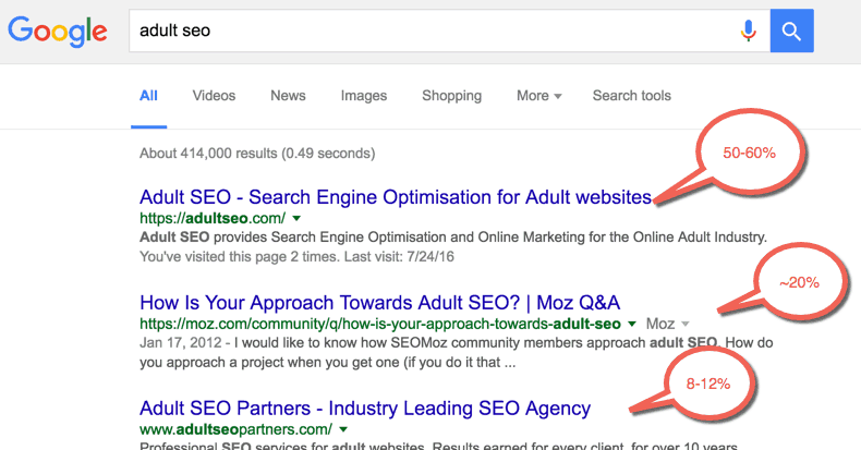 The Advanced Guide to Adult SEO and Backlinks