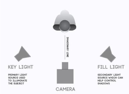 broadcasting lighting